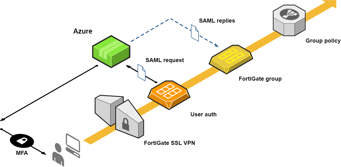 Fortigate SAML authentication with Azure